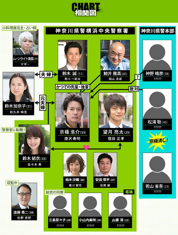 【相関図】日テレ×Hulu新ドラマ『ラストコップ』2016年10月スタート!!.png