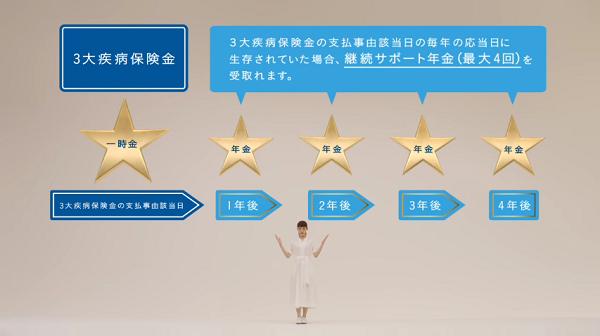 日本生命のCMでディーン・フジオカと綾瀬はるか共演!!1.png
